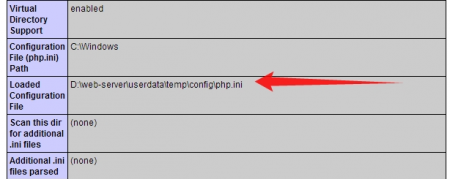 Путь для конфигурации ioncube в справке phpinfo()