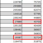 Как сделать числовую выборку в Excel по неравенству значений в столбцах?